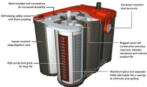 deepcycle-battery-cutaway