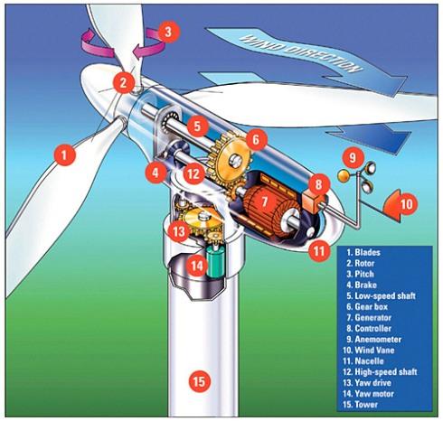 wind-turbine-dwg
