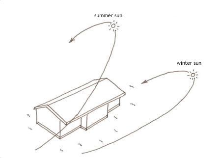 design_orientation_sunpath