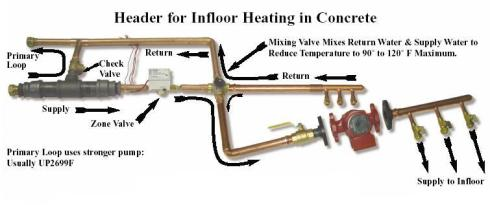 infloor-manifold