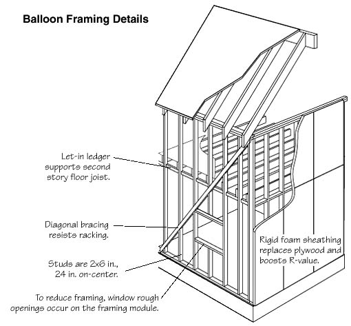balloon_framingjpg