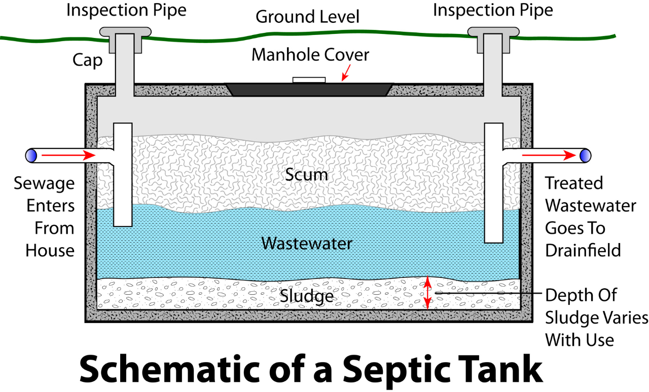 An analysis of the septic system functionality for waste water