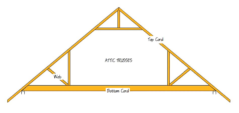 Attic Roof Trusses Designs