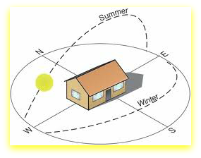 solar orientation