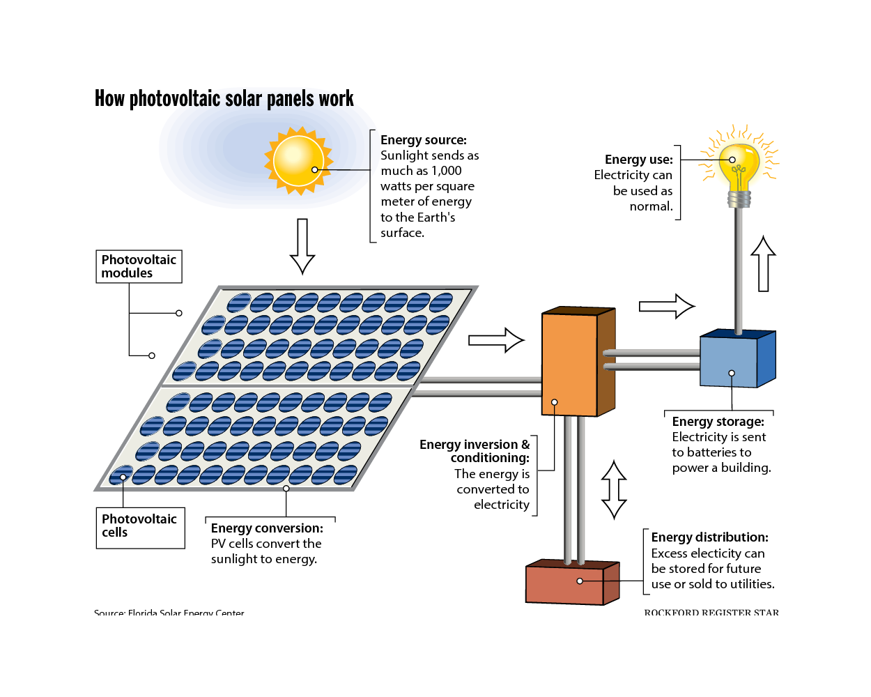 Solar Power: What is solar energy how does it